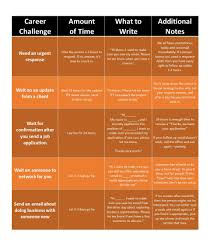 danny rubin i created a chart to break down the waiting period before a follow up email for various career situations hope you it useful