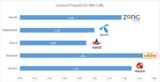 Telenor Recharge Chart Tariff Comparison Zong Telenor Mobilink Ufone Warid