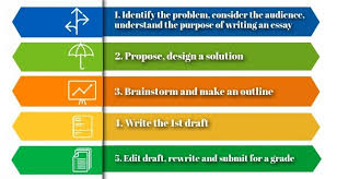 how to write a proposal essay abc essays com steps to write a proposal essay