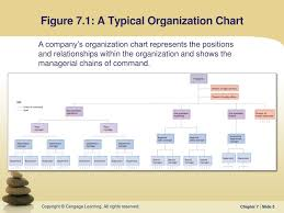 Ppt Chapter 7 Powerpoint Presentation Free Download Id