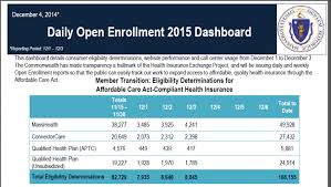 Masshealth Eligibility Income Chart December 2014 Health Care For All
