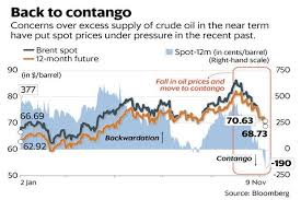 Brent Price Chart Bloomberg Oil Prices From Backwardation To Contango Where Do We Go Now
