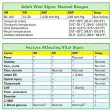 Normal Vital Signs For Elderly Chart 7 Best Weird Nursing Thing Images Pictures Gym