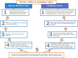Workcover Tasmania Issues Workplace Injury Instructions