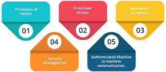 Security Complaince Importance Of Iot Security Compliance Framework