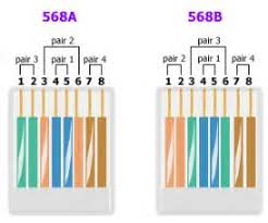 cat6 t568b wiring diagram images cable wiring diagram cat wiring a 2 pair cat 5 cable to a rj 45 connector networking