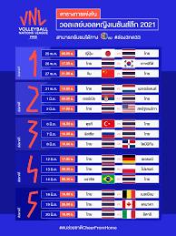 วอลเลย์บอลหญิงเนชันส์ลีก 2021 ตบช่วยชาติ CheerFromHome