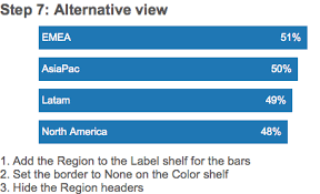 Tableau Tip Labeling The Right Inside Of A Bar Chart