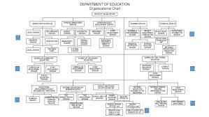 Executive Branch Of The Philippines Organizational Chart The Organizational Structure In The Philippine Education System