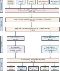 Classification And Diagnosis Of Aggressive Periodontitis