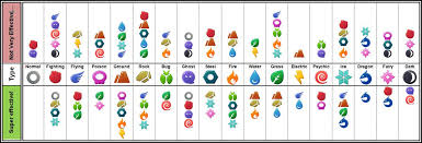 Pokemon Type Super Effective Chart