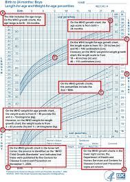 Antenatal Growth Chart Centile Lines A Guide On How To Use A Growth Chart Click Here To See The