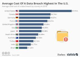 What Is A Data Breach Security Breach And Data Leak Definition