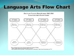 English Chart For Class 10 Welcome Fvhs Barons Class Of Ppt Download