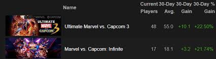 Marvel Vs Capcom Infinite Les Bonnes Raisons De Se