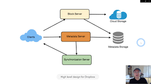 Design Dropbox Interview Question System Design 5 Designing Dropbox Korean Version