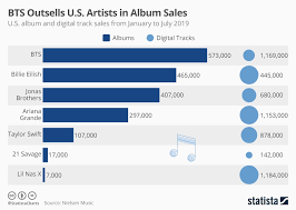 The Last Of Us Sales Chart Chart Bts Outsells U S Artists In Album Sales Statista