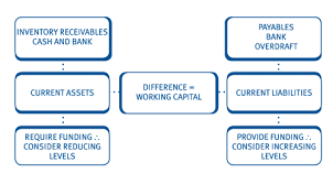 Net Working Capital Formula Working Capital Management