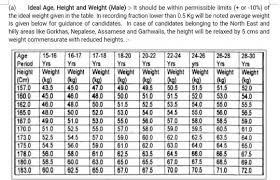 Upsc Height Weight Chart What Height Weight And Chest Measurements Are Required For