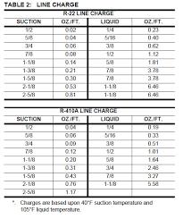 Toyota Refrigerant Capacity Chart Freon Capacity Chart For Cars Inspirational Refrigerant Line