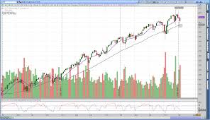 Study Spy Etf Returns Above Below 200 Day Simple Moving