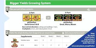 Heavy 16 Nutrients Feeding Chart Sensi Grow Feeding Chart Futurenuns Info