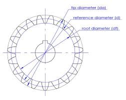 Spur Gear Module Selection Chart Gear Terminology And Teeth Calculation Formulas Easy Guide