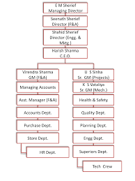 Real Organization Chart Organization Chart Quilon Real Industries Private Limited