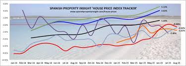 Hpi Index Chart Spanish House Price Index Tracker By Spi Spanish