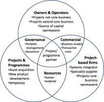 Three Domains Of Life Venn Diagram Three Domains Of Project Organising Sciencedirect