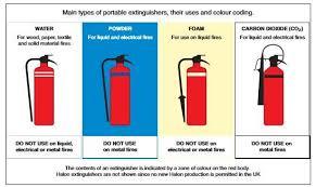 Types Of Fire Extinguishers Download Scientific Diagram