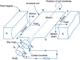 electric generator diagram. A.C. Generator Electric Diagram S