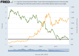 Gold Price Jumps Bond Yields Collapse As Ecbs Draghi Vows