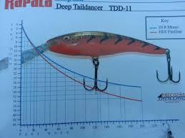 Rapala Taildancer Dive Curve Finger Lakes Discussion