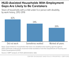 Hud Organizational Chart Hud Assisted Households With Employment Gaps Are Likely To