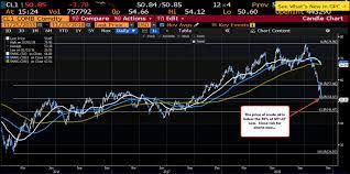 Crude Oil Below 50 Retracement Level