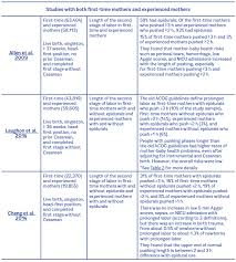 Phases Of Labor Chart Evidence On Prolonged Second Stage Of Labor
