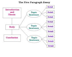 corruption research proposal essay on most memorable moment  amazon com cognitive psychology connecting mind research and developmental psychology essays essay titles italicized mla le