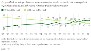 Gallup Charts 4 Charts That Show Marriage Equality Is Winning Vox