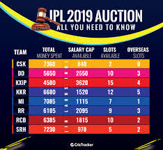 Ipl 2019 Player Auction Live Updates Players Base Price