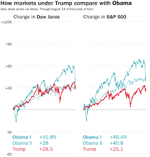 Dow Vs S P Vs Nasdaq Chart Trumps Decision To Tie His Performance To The Markets Isnt