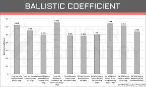 Ballistic Coefficient 7mm Rem Mag Vs 300 Win Mag 300 Win