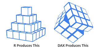 Power Bi Dax And M Vs R A Summer Of Perspective
