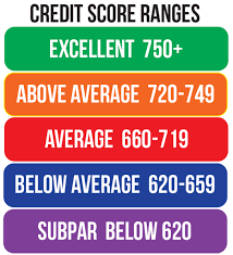 Credit Score Range Chart Your Credit Score And The Role It Plays Decorah Bank