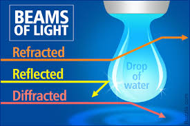 Practical Application Of Diffraction Of Light Difference Between Reflection Refraction And Diffraction