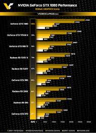 Nvidia Geforce Gtx 1080 3dmark Firestrike And 3dmark11