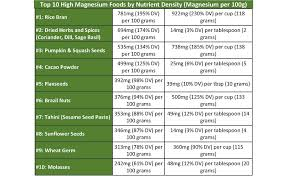 Magnesium Chart Magnesium Food Source Charts