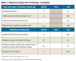 Cutting Time For Facing Cutting Tool Engineering