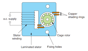 shaded pole induction motors working and construction a shaded pole motor be 2 pole or 4 pole here we are considering a 2 pole shaded pole motor the pictures in this article also shows a 2 pole motor