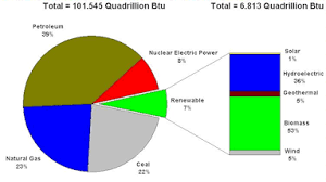 Pie Chart Of Energy Sources In Us Cs 1173 Computation For Scientists And Engineers Pie Chart